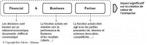Création de valeur achat = financial  & business partner - CONFERENCE / DEBAT  dans Achats fi-et-bus-partner3-300x92